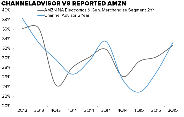 Retail Callouts (12/10) | Our Take On RH Friends & Family, AMZN Nov Comps - 12 10 2015 chart3