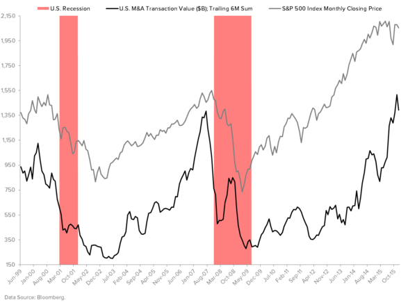 Five Charts That May Make You Feel Uneasy About 2016 - M A Recession Indicator
