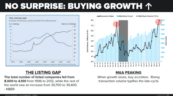 Peak M&A Is A Classic Late Cycle Indicator | $DD $DOW - macro themes manda