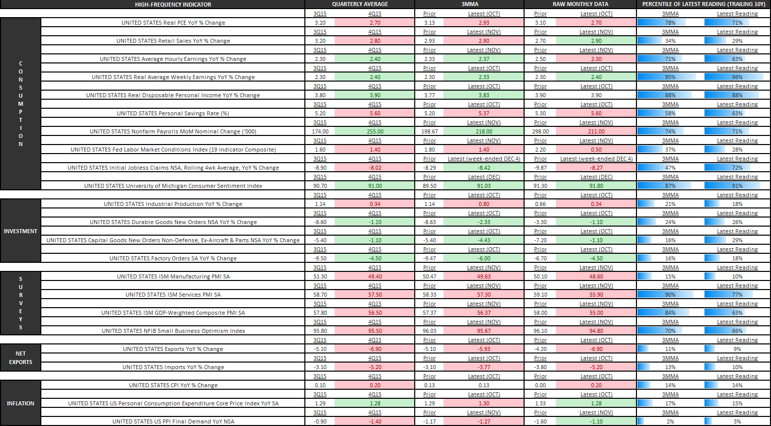 Investing Ideas Newsletter - U.S. Economic Summary Table