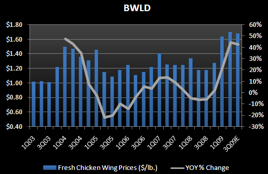 RESTAURANT INDUSTRY – COMMODITY UPDATE - bwld chicken