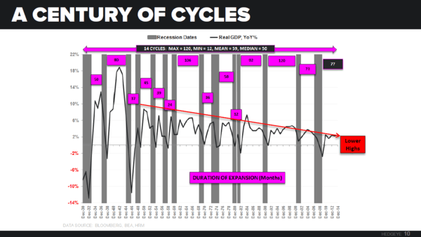 Is Old Wall Warming Up To Our Late-Cycle Call? - macro themes dek cycles