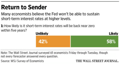 Is Old Wall Warming Up To Our Late-Cycle Call? - wsj survey