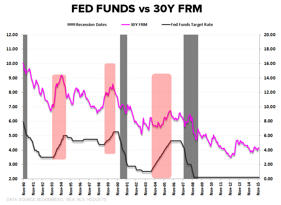 Builder Confidence | Lots, Labor & Yellow Lights  - 30Y FRM vs Fed Funds