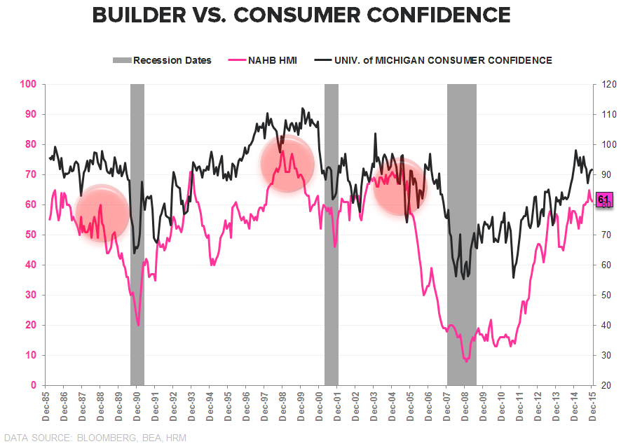 Builder Confidence | Lots, Labor & Yellow Lights  - BUilder vs Cons Conf