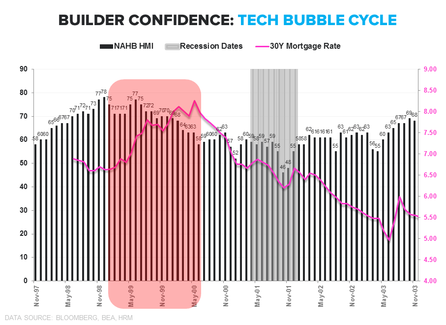 Builder Confidence | Lots, Labor & Yellow Lights  - HMI Tech Buble Cycle
