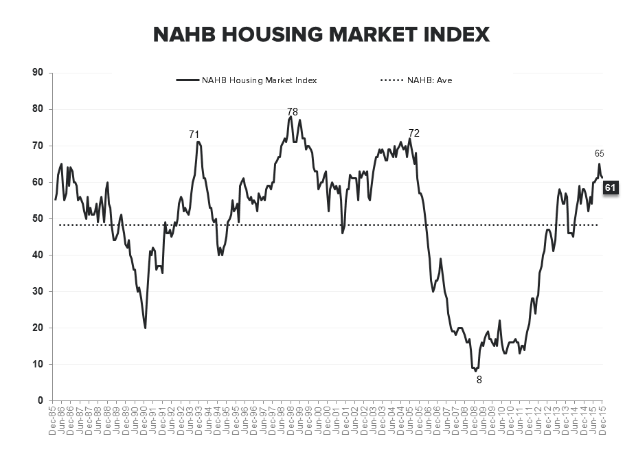 Builder Confidence | Lots, Labor & Yellow Lights  - NAHB LT