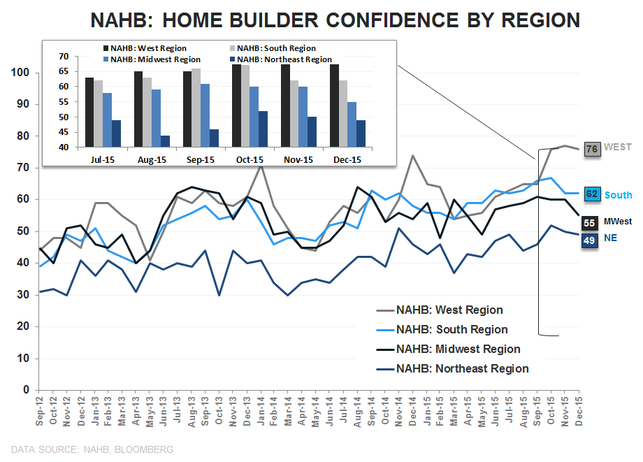 Builder Confidence | Lots, Labor & Yellow Lights  - NAHB Regional