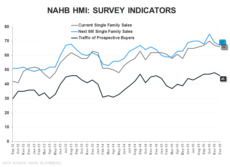Builder Confidence | Lots, Labor & Yellow Lights  - NAHB Survey Indicators