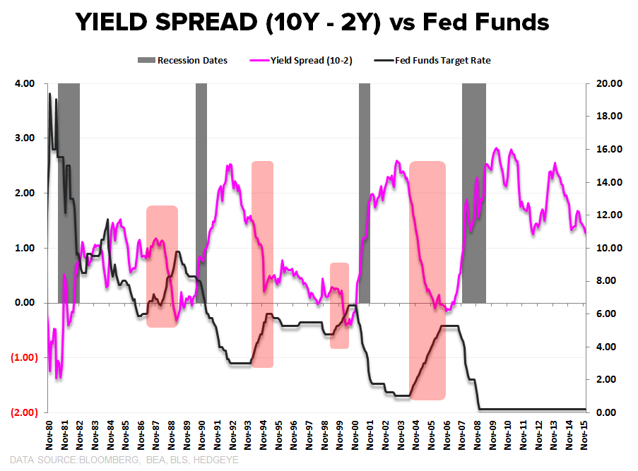Builder Confidence | Lots, Labor & Yellow Lights  - Yield Spread vs Fed Funds