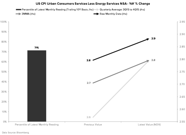 Quantifying Why the Fed Is Wrong On Its Outlook For Inflation - CORE SERVICES CPI