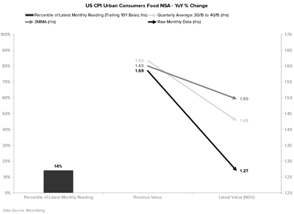 Quantifying Why the Fed Is Wrong On Its Outlook For Inflation - CPI FOOD