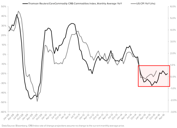 Quantifying Why the Fed Is Wrong On Its Outlook For Inflation - CRB YoY vs. CPI YoY