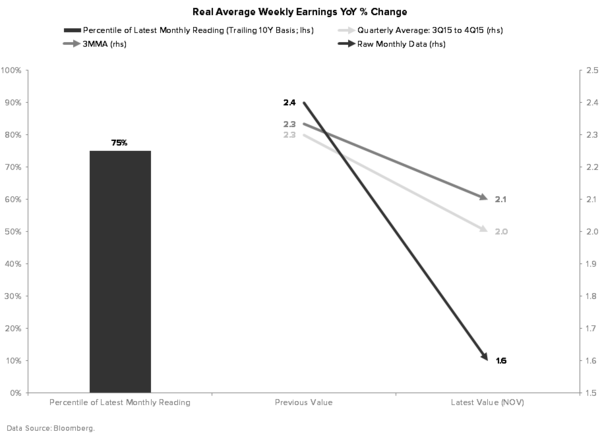 Quantifying Why the Fed Is Wrong On Its Outlook For Inflation - REAL WAGES