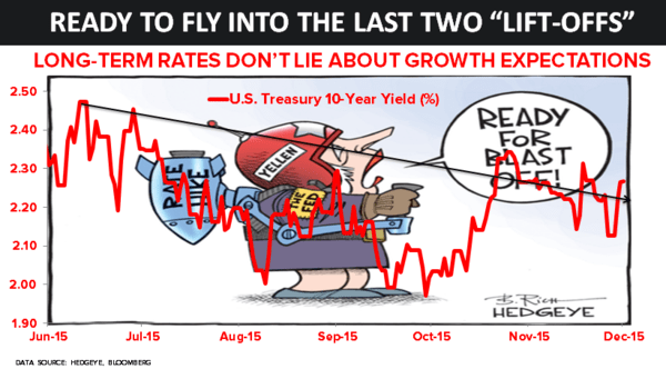 CHART OF THE DAY: Long-Term Rates Don't Lie About Growth - 12.16.15 chart