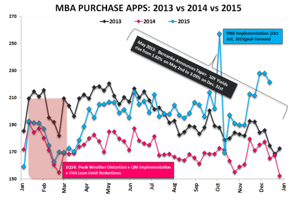 They Are Who We Thought They Were | New Highs in Starts & Purchase Apps - Purchase 2013v14v15