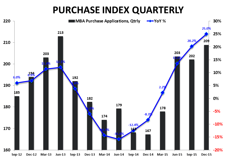 They Are Who We Thought They Were | New Highs in Starts & Purchase Apps - Purchase Index   YoY Qtrly
