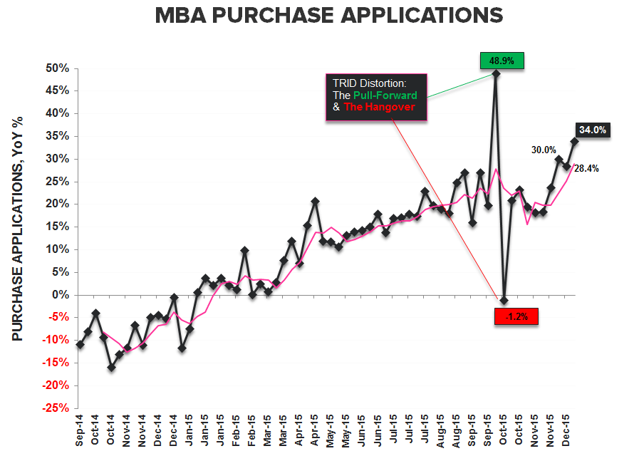 They Are Who We Thought They Were | New Highs in Starts & Purchase Apps - Purchase YoY