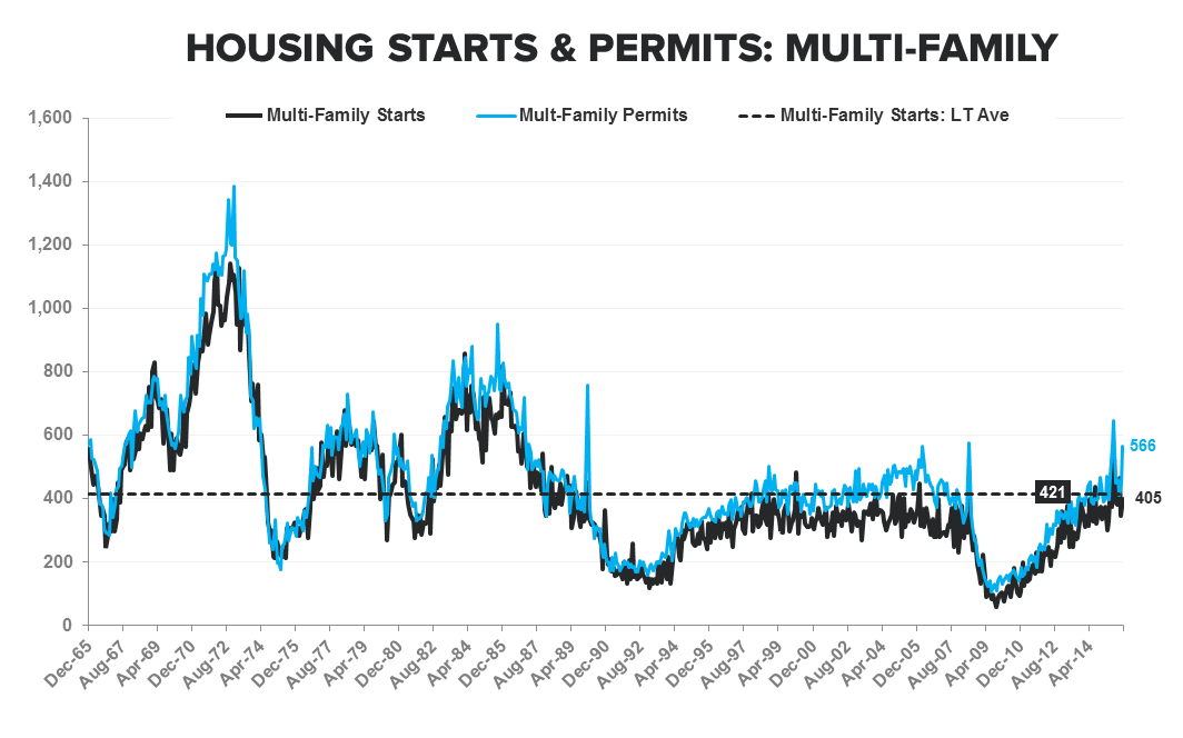 They Are Who We Thought They Were | New Highs in Starts & Purchase Apps - Starts   Permits MF LT