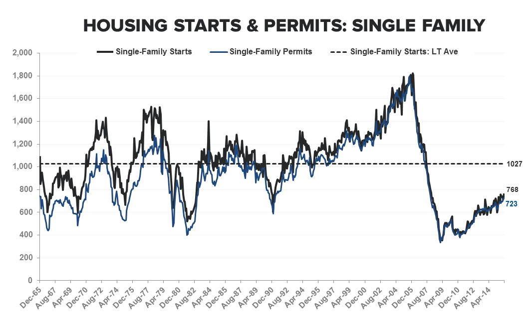 They Are Who We Thought They Were | New Highs in Starts & Purchase Apps - Starts   Permits SF LT