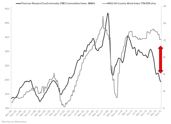 Macro Playbook Update: Keep Betting On #StrongDollar #GlobalDeflation - CRB vs. MSCI World EPS