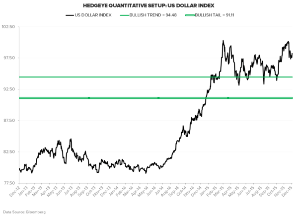 Macro Playbook Update: Keep Betting On #StrongDollar #GlobalDeflation - DXY