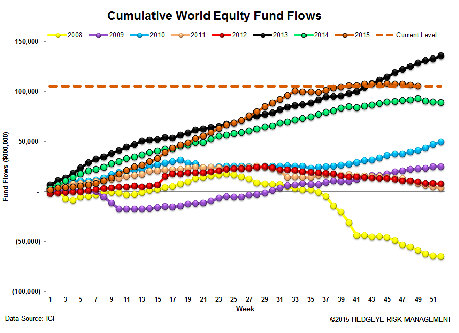 ICI Fund Flow Survey | Bull Market in Money Funds - ICI13 2