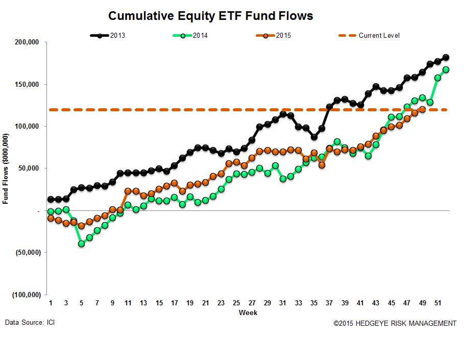 ICI Fund Flow Survey | Bull Market in Money Funds - ICI17