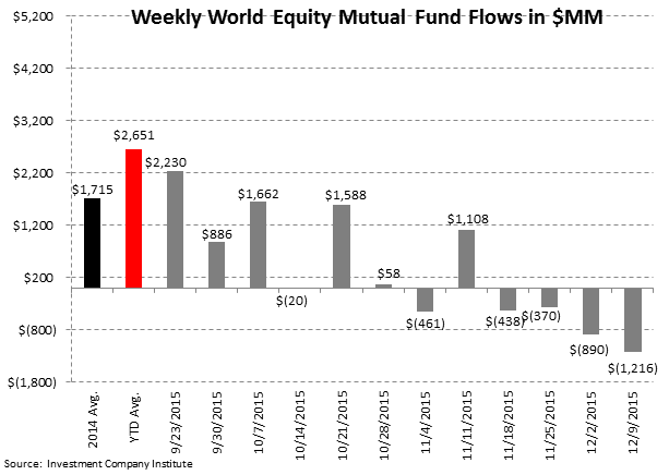 ICI Fund Flow Survey | Bull Market in Money Funds - ICI3