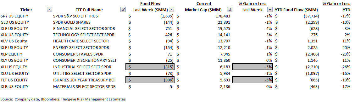 ICI Fund Flow Survey | Bull Market in Money Funds - ICI9
