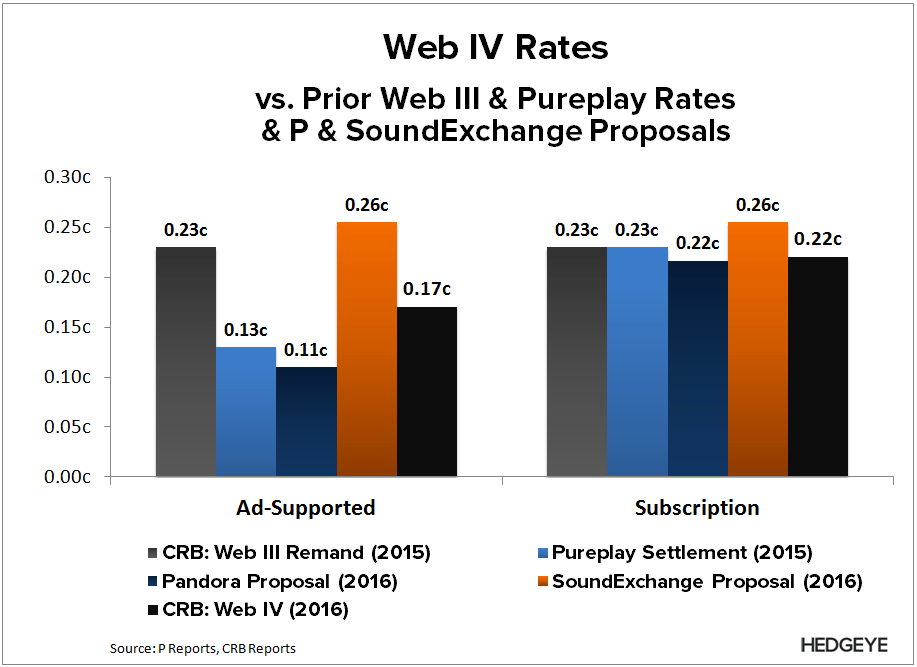 P | Web IV ≠ Powder Keg - P   Web IV Rate comparison