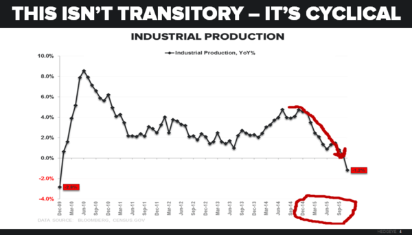 CHART OF THE DAY: This Isn't 'Transitory.' It's Cyclical - 12.17.15 chart