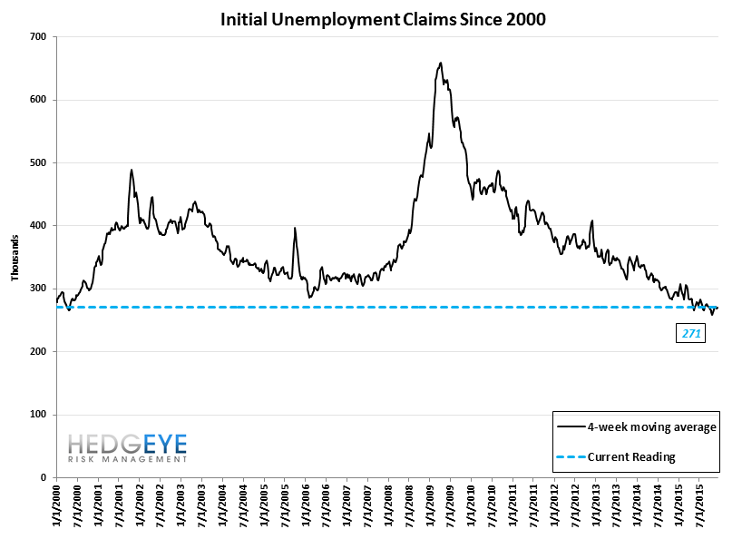 INITIAL JOBLESS CLAIMS | ENERGY CARNAGE CONTINUES - Claims10
