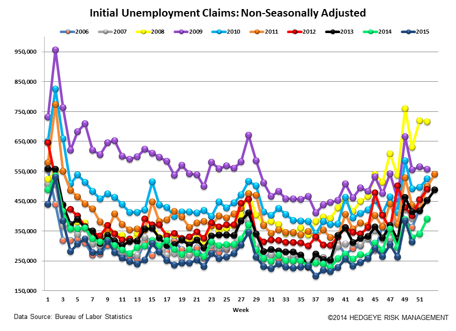 INITIAL JOBLESS CLAIMS | ENERGY CARNAGE CONTINUES - Claims5