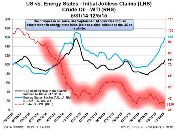 INITIAL JOBLESS CLAIMS | ENERGY CARNAGE CONTINUES - Claims18 normal
