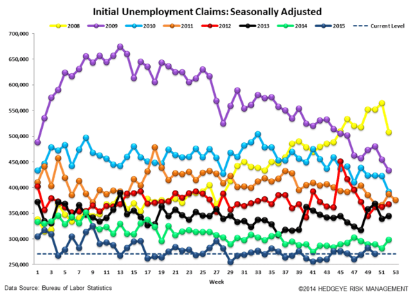 INITIAL JOBLESS CLAIMS | ENERGY CARNAGE CONTINUES - Claims4 normal  1