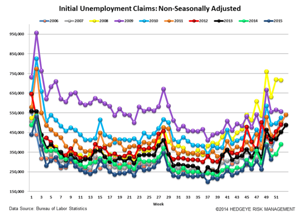 INITIAL JOBLESS CLAIMS | ENERGY CARNAGE CONTINUES - Claims5 normal  1