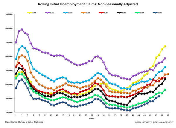 INITIAL JOBLESS CLAIMS | ENERGY CARNAGE CONTINUES - Claims6 normal  1
