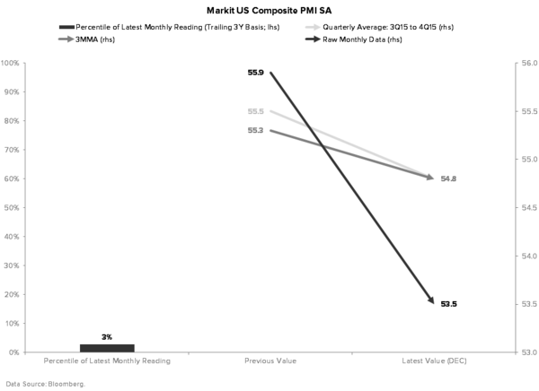 Investing Ideas Newsletter - MARKIT COMPOSITE PMI