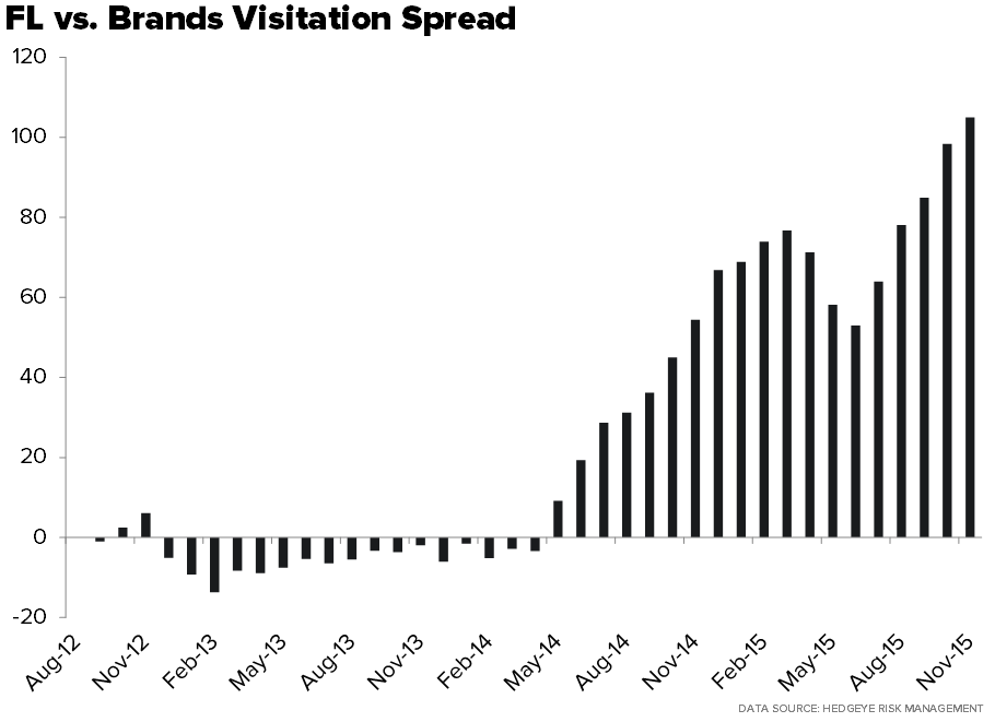 FL | THIS IS BAD - Compete Visitation Spread  FL vs Brands