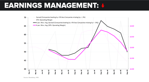 CHART OF THE DAY: (Red Flag) Earnings Missing The Mark - CoD2 EPS Mgmt