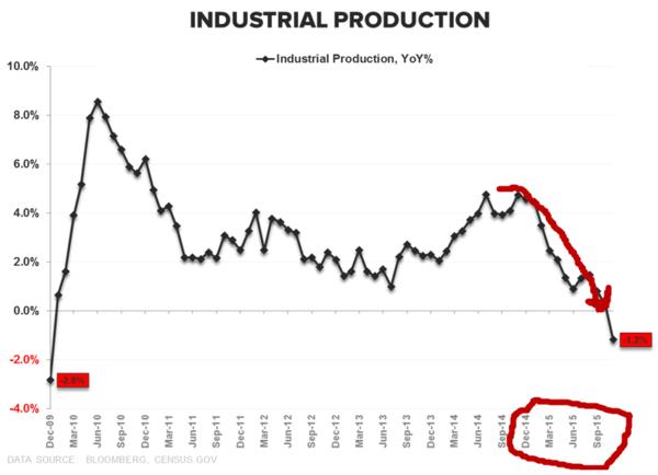 Pervasive (Not 'Transitory') Deflation Is Ripping Markets - industrial production 2