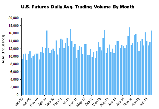 HEDGEYE Exchange Tracker | Activity HIKED This Week With The Fed - XMon12