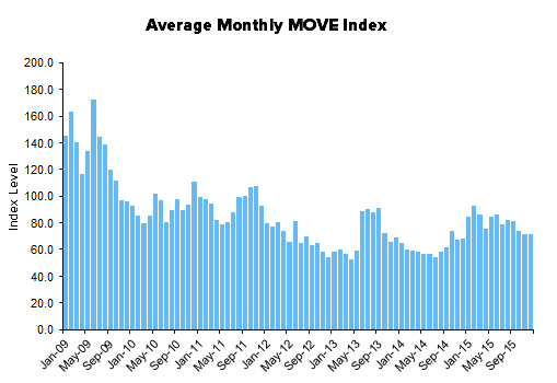 HEDGEYE Exchange Tracker | Activity HIKED This Week With The Fed - XMon14