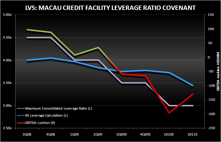 LVS: A DETAILED CREDIT ANALYSIS - lvs macau covenant
