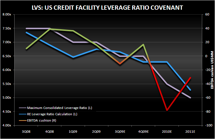 LVS: A DETAILED CREDIT ANALYSIS - us credit facility covenant
