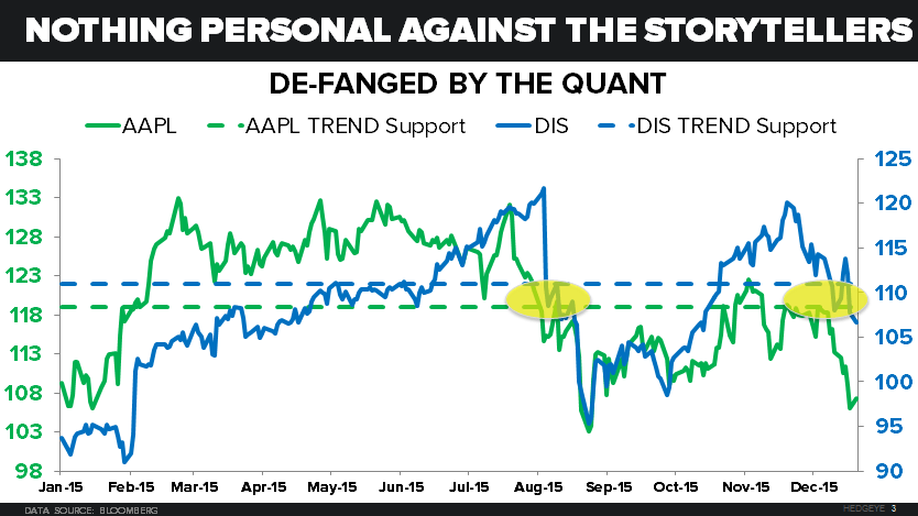 CHART OF THE DAY: Defanging Disney And Apple | $AAPL $DIS - 12.22.15 EL chart