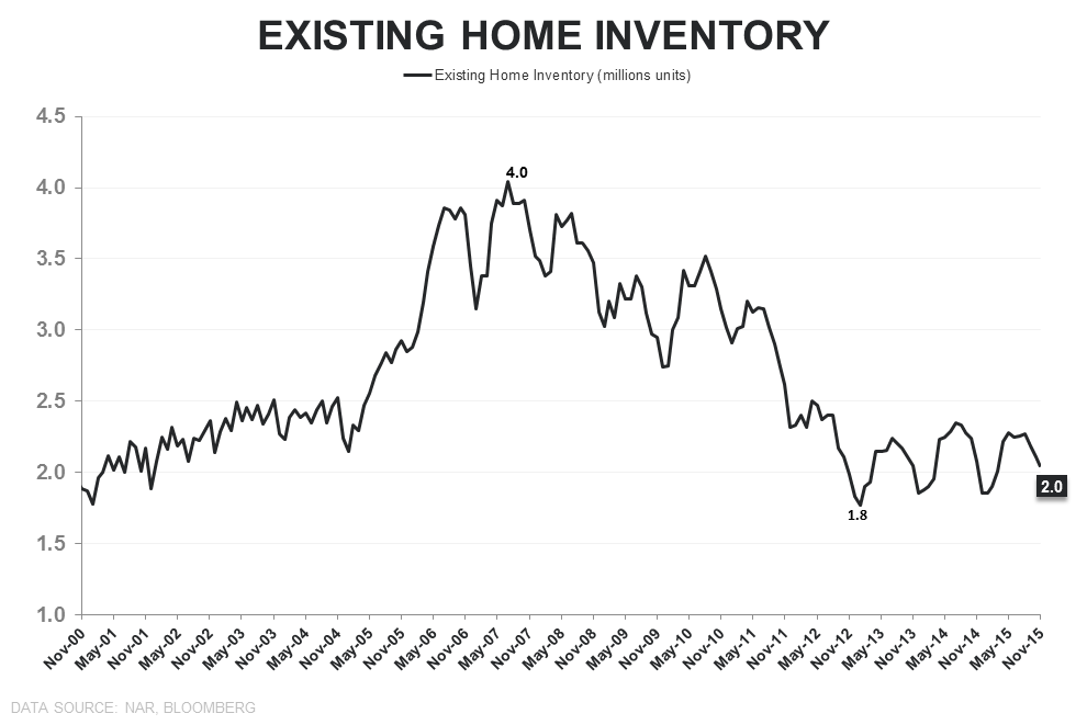 "EHS | ""Transitory"" - EHS Inventory units"