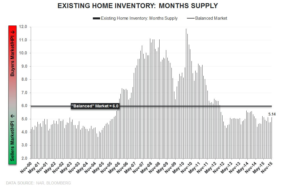 "EHS | ""Transitory"" - EHS months supply"
