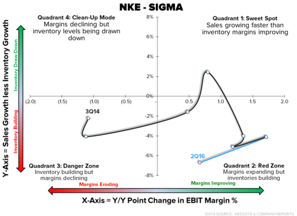 NKE – Why Is Nobody Talking About This? - 12 23 2015 Sigma